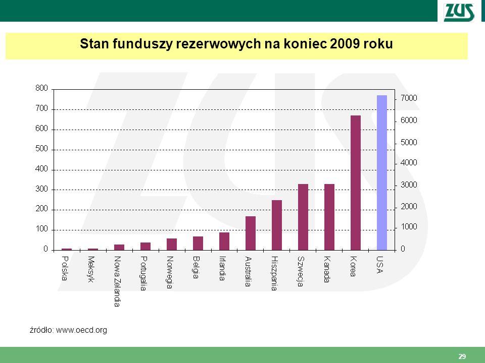 Stan funduszy rezerwowych na koniec 2009 roku