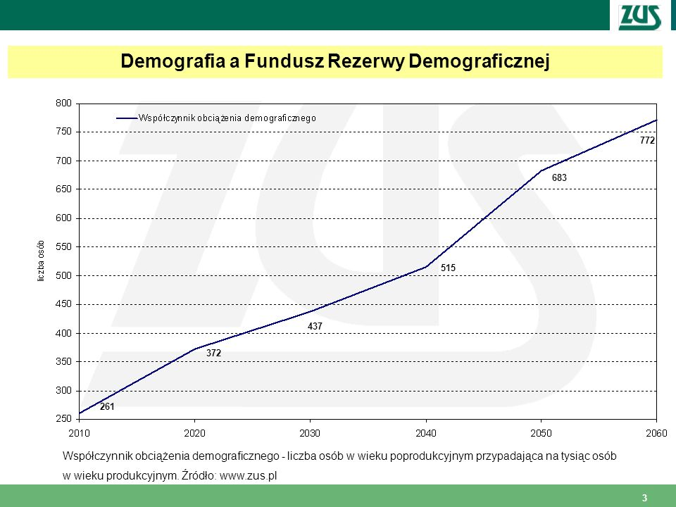 Demografia a Fundusz Rezerwy Demograficznej