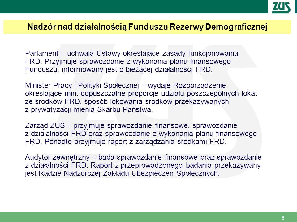 Nadzór nad działalnością Funduszu Rezerwy Demograficznej