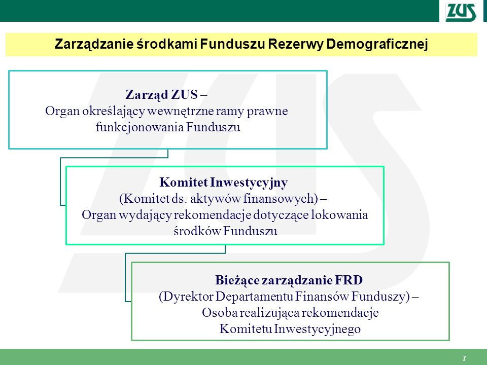 Zarządzanie środkami Funduszu Rezerwy Demograficznej