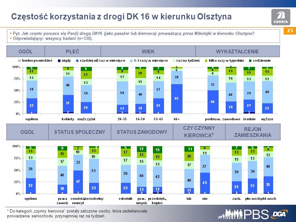 Częstość korzystania z drogi DK 16 w kierunku Olsztyna