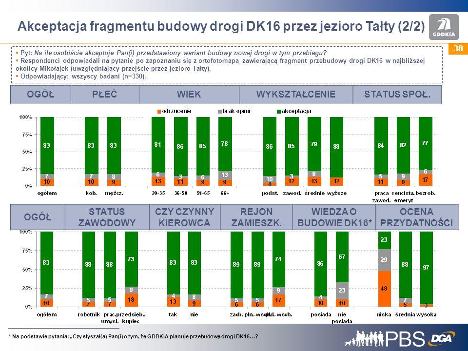 Akceptacja fragmentu budowy drogi DK16 przez jezioro Tałty (2/2)