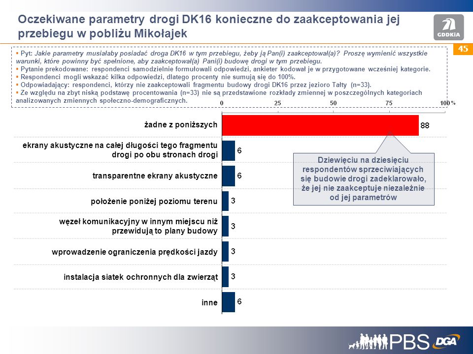 Oczekiwane parametry drogi DK16 konieczne do zaakceptowania jej przebiegu w pobliżu Mikołajek