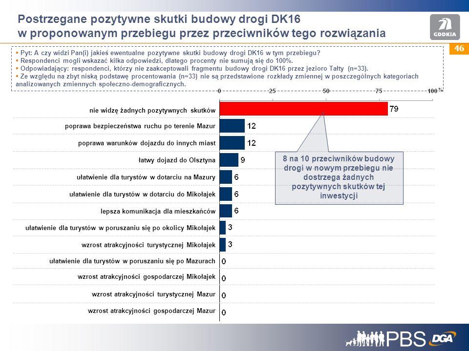 Postrzegane pozytywne skutki budowy drogi DK16 w proponowanym przebiegu przez przeciwników tego rozwiązania