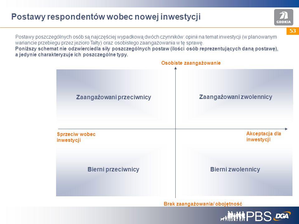 Postawy respondentów wobec nowej inwestycji