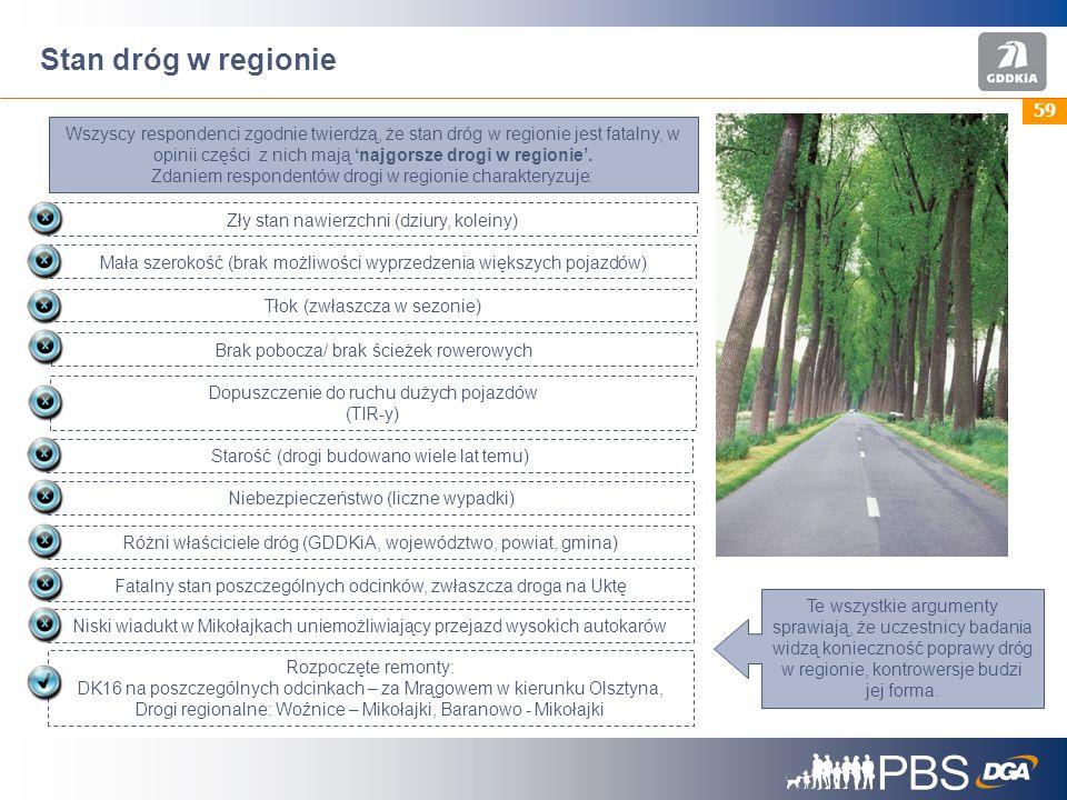 Stan dróg w regionie
