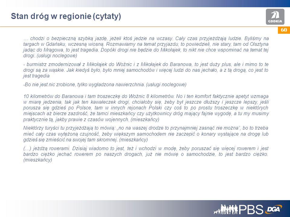 Stan dróg w regionie (cytaty)