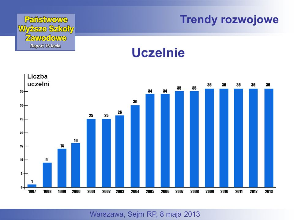 Uczelnie Trendy rozwojowe Warszawa, Sejm RP, 8 maja 2013