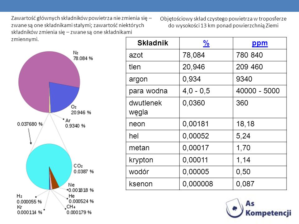 Składnik % ppm azot 78,084 780 840 tlen 20,946 209 460 argon 0,934