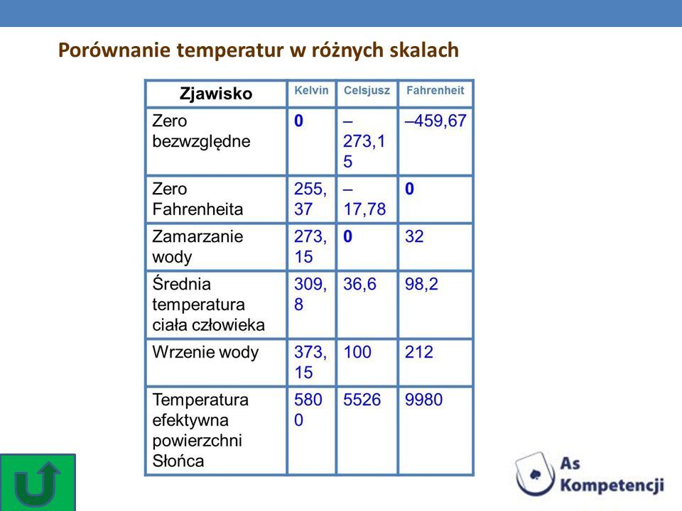 Porównanie temperatur w różnych skalach