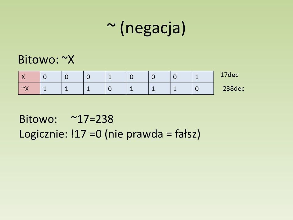 ~ (negacja) Bitowo: ~X Bitowo: ~17=238
