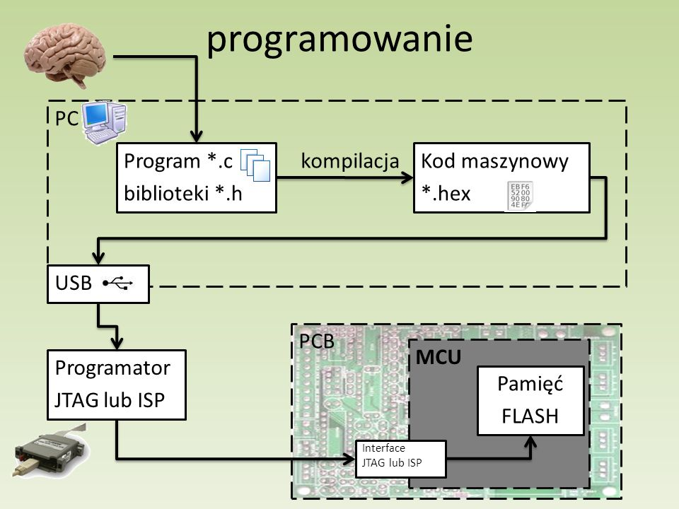 programowanie PC Program *.c biblioteki *.h kompilacja Kod maszynowy