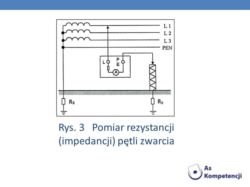 Rys. 3 Pomiar rezystancji (impedancji) pętli zwarcia