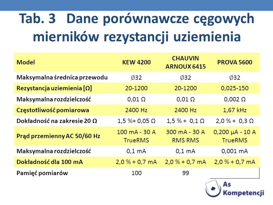 Tab. 3 Dane porównawcze cęgowych mierników rezystancji uziemienia