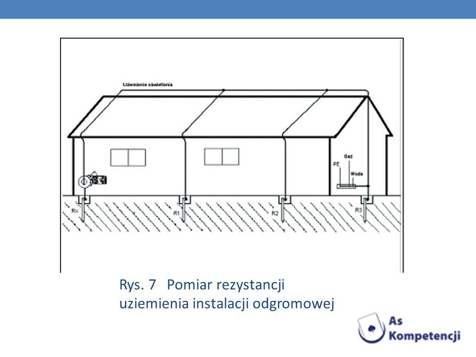 Rys. 7 Pomiar rezystancji uziemienia instalacji odgromowej