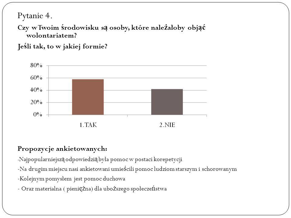 Pytanie 4. Czy w Twoim środowisku są osoby, które należałoby objąć wolontariatem Jeśli tak, to w jakiej formie