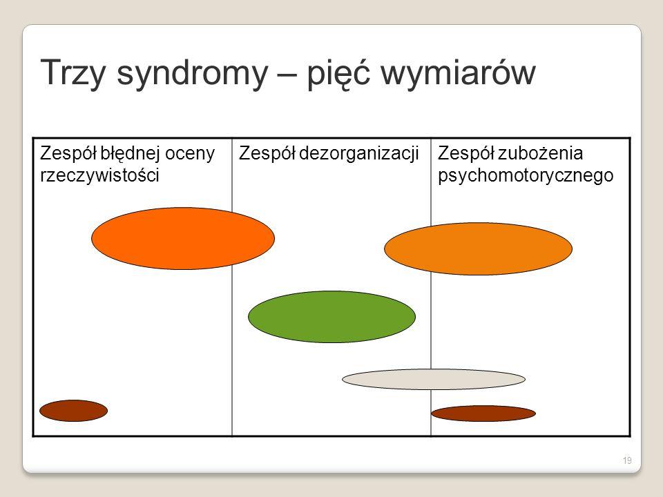 Trzy syndromy – pięć wymiarów