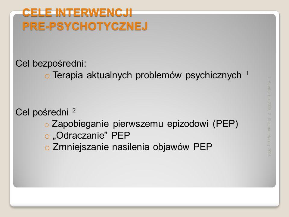 CELE INTERWENCJI PRE-PSYCHOTYCZNEJ