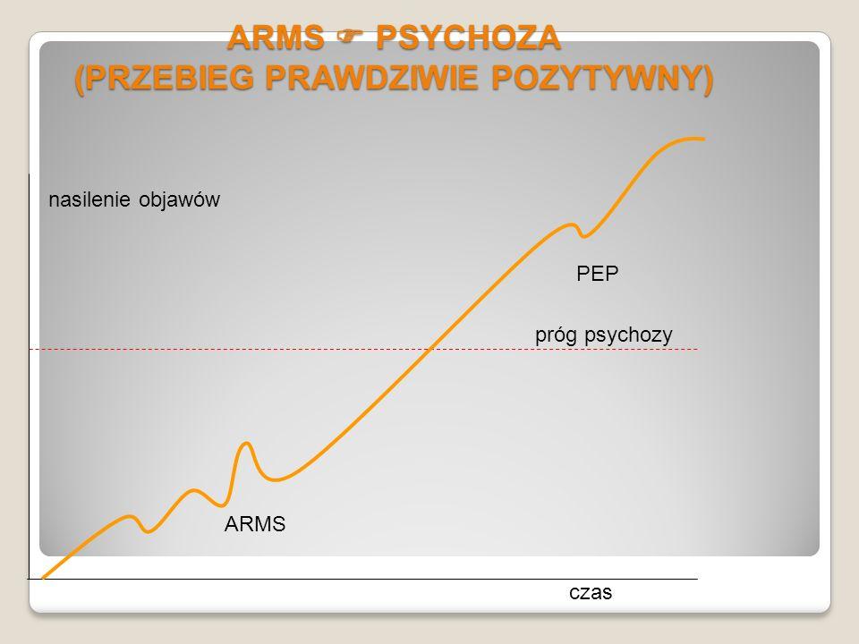 ARMS  PSYCHOZA (PRZEBIEG PRAWDZIWIE POZYTYWNY)