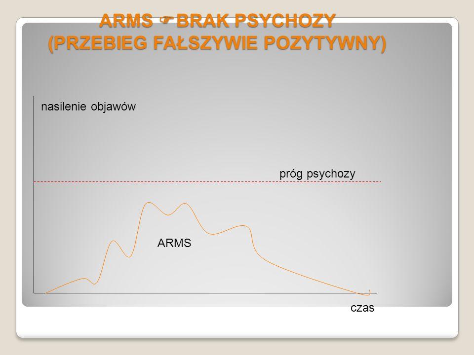 ARMS BRAK PSYCHOZY (PRZEBIEG FAŁSZYWIE POZYTYWNY)