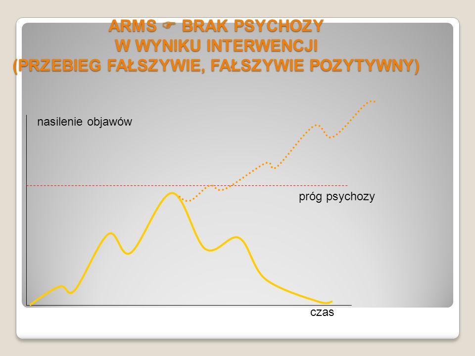 ARMS  BRAK PSYCHOZY W WYNIKU INTERWENCJI (PRZEBIEG FAŁSZYWIE, FAŁSZYWIE POZYTYWNY)
