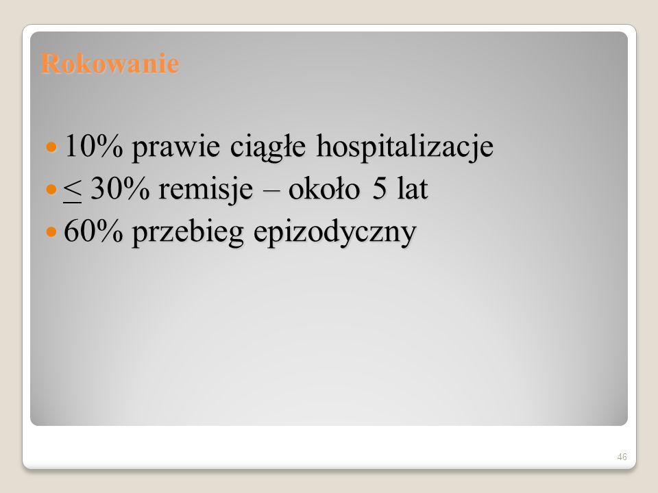 10% prawie ciągłe hospitalizacje < 30% remisje – około 5 lat