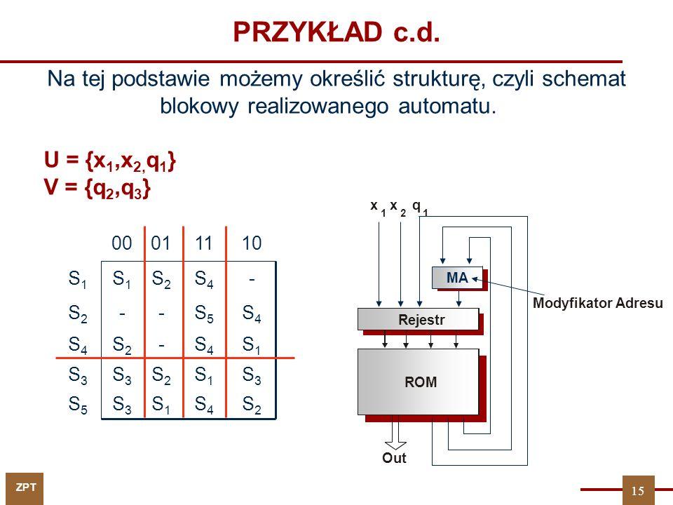 PRZYKŁAD c.d. Na tej podstawie możemy określić strukturę, czyli schemat blokowy realizowanego automatu.