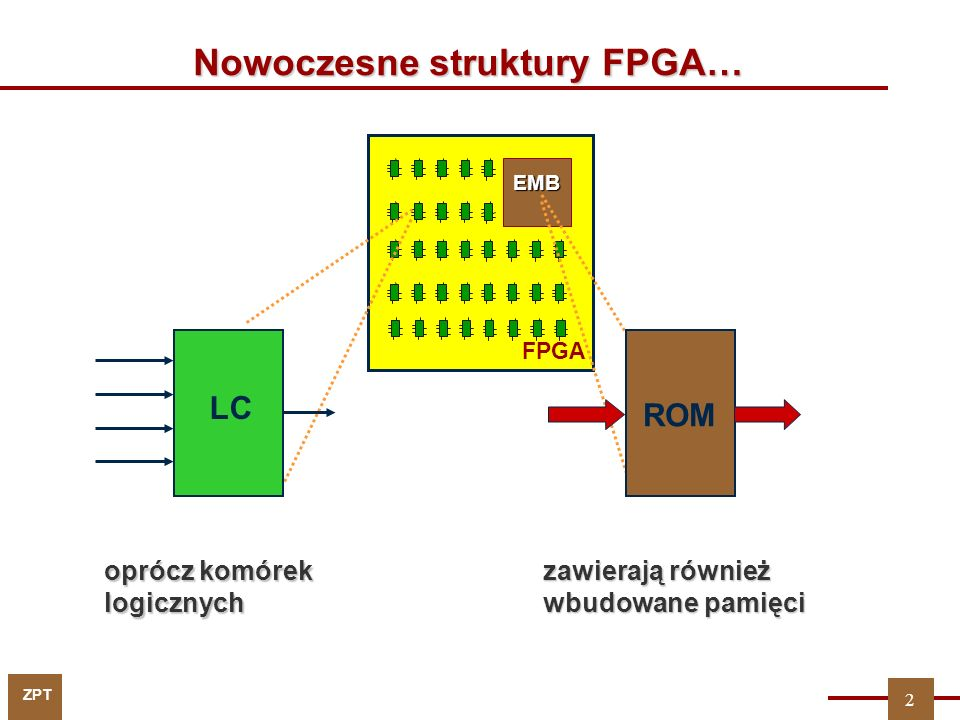 Nowoczesne struktury FPGA…