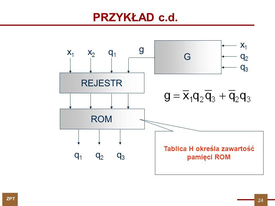 Tablica H określa zawartość pamięci ROM