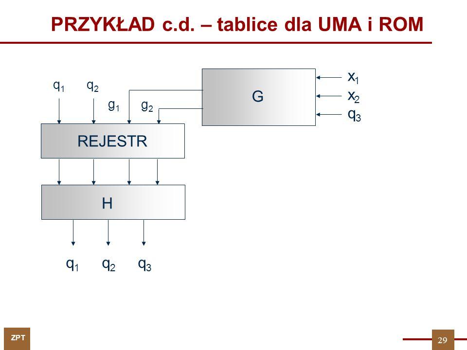 PRZYKŁAD c.d. – tablice dla UMA i ROM