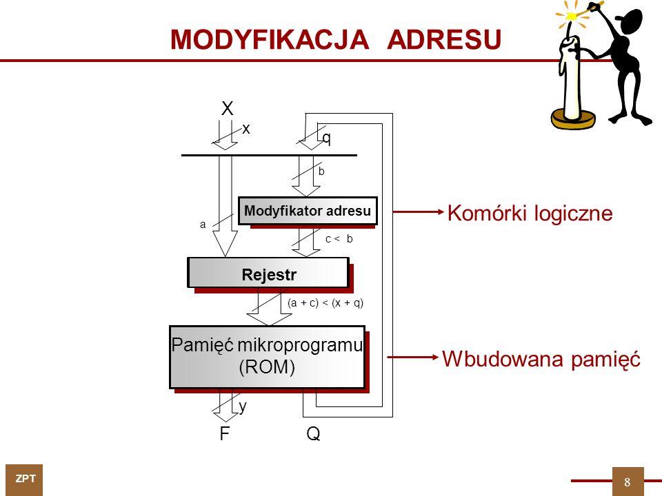 MODYFIKACJA ADRESU Komórki logiczne Wbudowana pamięć X