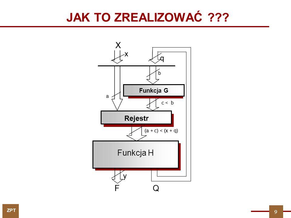 JAK TO ZREALIZOWAĆ X F Q Funkcja H X F Q Pamięć mikroprogramu