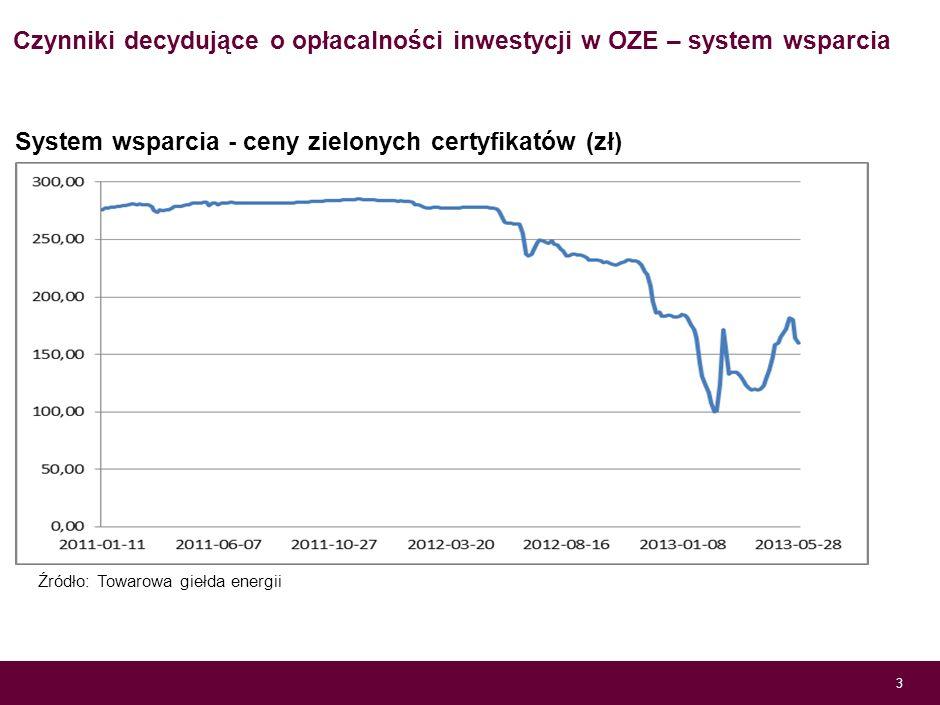 Czynniki decydujące o opłacalności inwestycji w OZE – system wsparcia