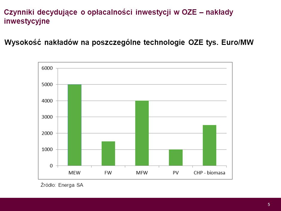 Wysokość nakładów na poszczególne technologie OZE tys. Euro/MW