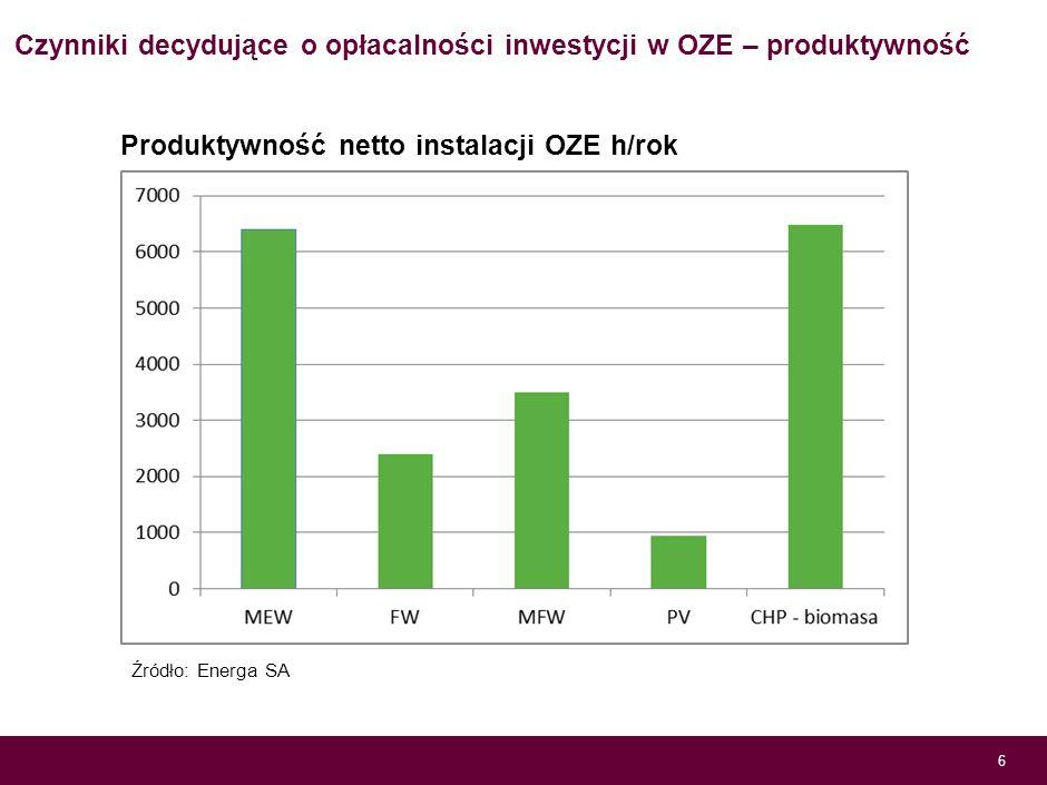 Czynniki decydujące o opłacalności inwestycji w OZE – produktywność