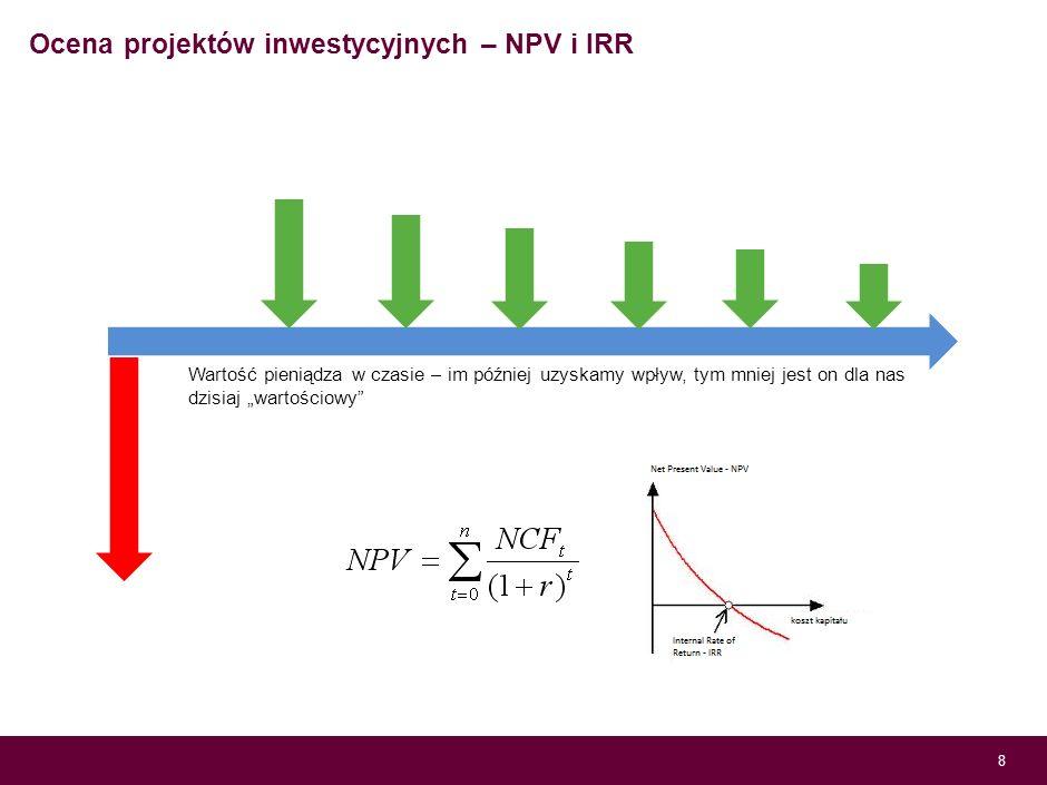 Ocena projektów inwestycyjnych – NPV i IRR