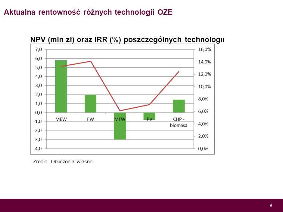 Aktualna rentowność różnych technologii OZE