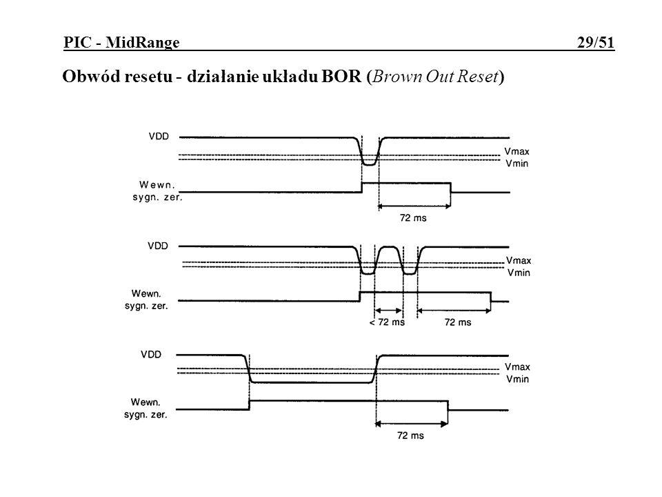 Obwód resetu - działanie układu BOR (Brown Out Reset)