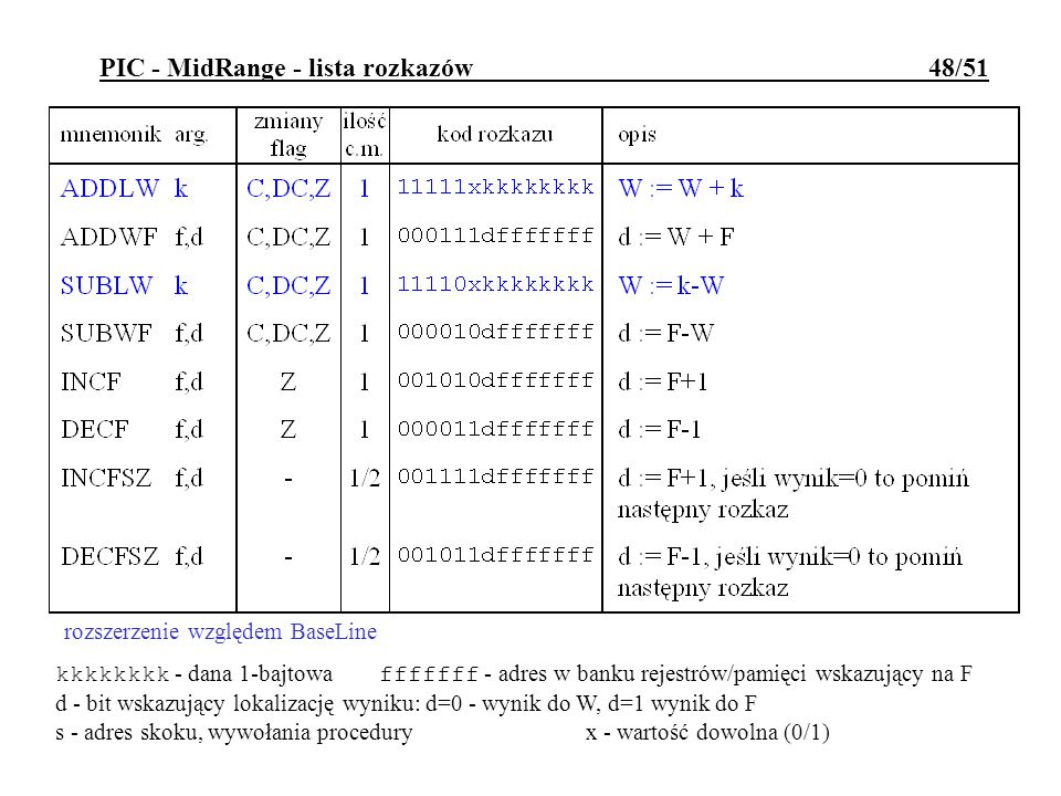 PIC - MidRange - lista rozkazów 48/51