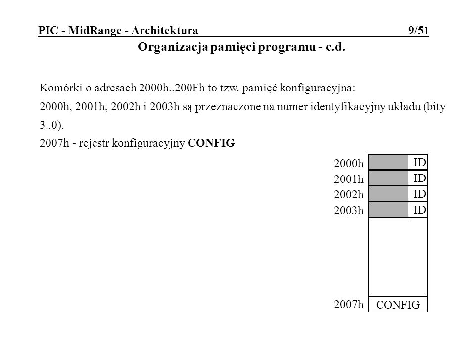 PIC - MidRange - Architektura 9/51 Organizacja pamięci programu - c.d.