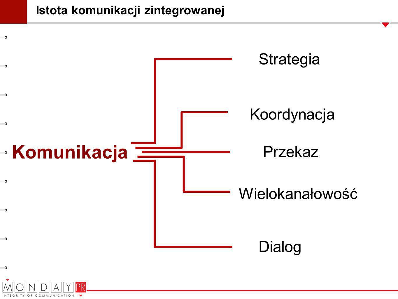 Komunikacja Strategia Koordynacja Przekaz Wielokanałowość Dialog