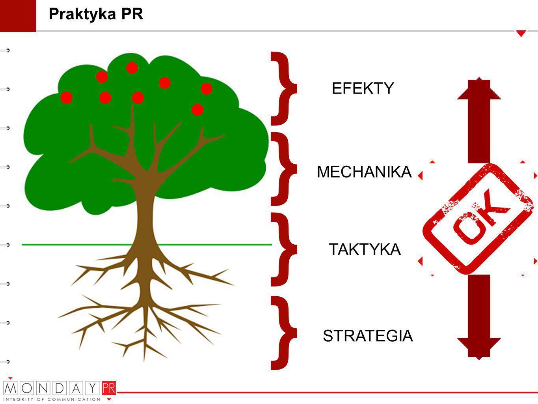 } } } } Praktyka PR EFEKTY MECHANIKA TAKTYKA STRATEGIA