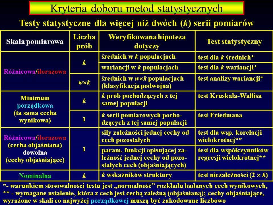 Kryteria doboru metod statystycznych