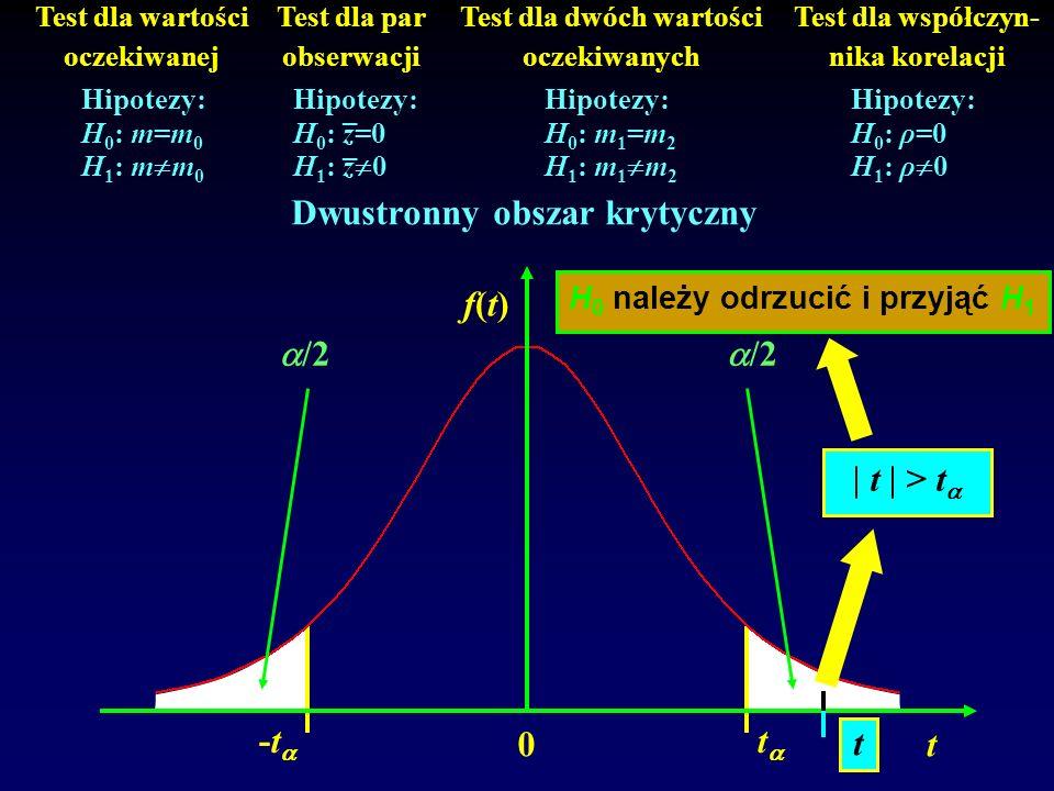 Dwustronny obszar krytyczny /2 | t | > t t