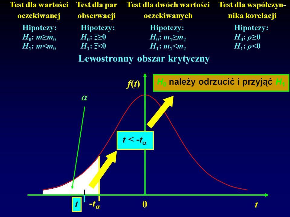 Lewostronny obszar krytyczny  t < -t t