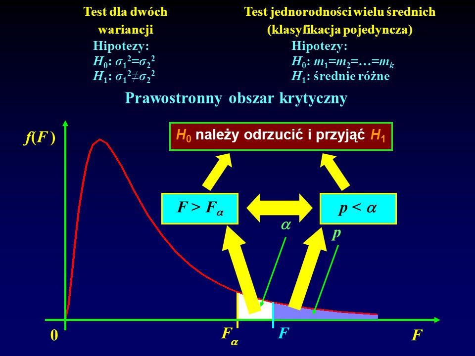 Prawostronny obszar krytyczny F > F p <   p 