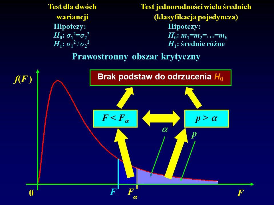 Prawostronny obszar krytyczny F < F p >   p 