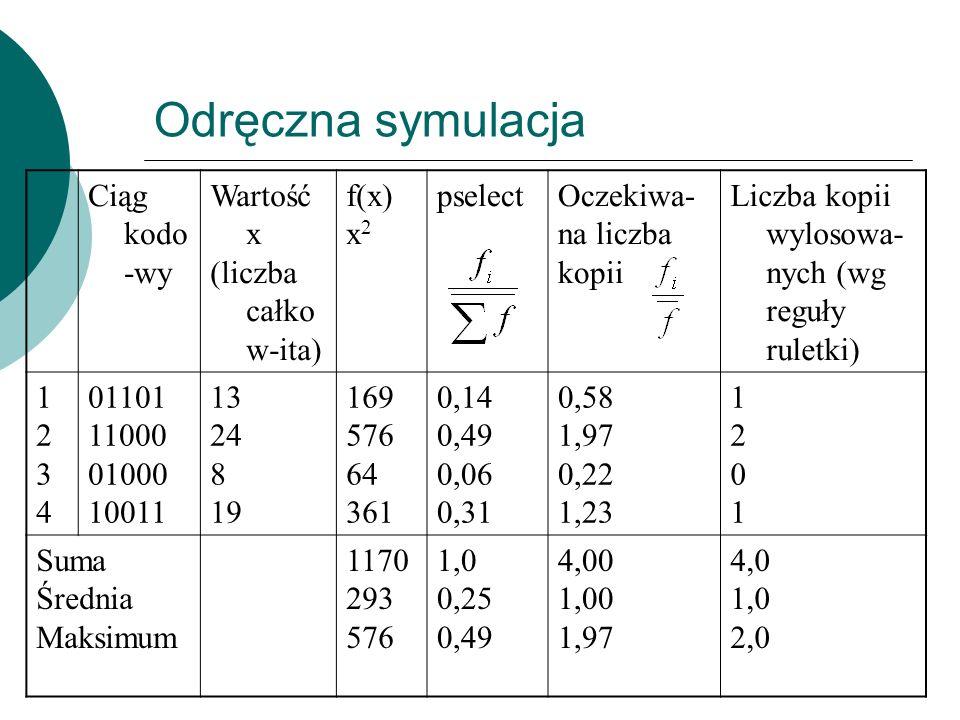 Odręczna symulacja Ciąg kodo-wy Wartość x (liczba całkow-ita) f(x) x2