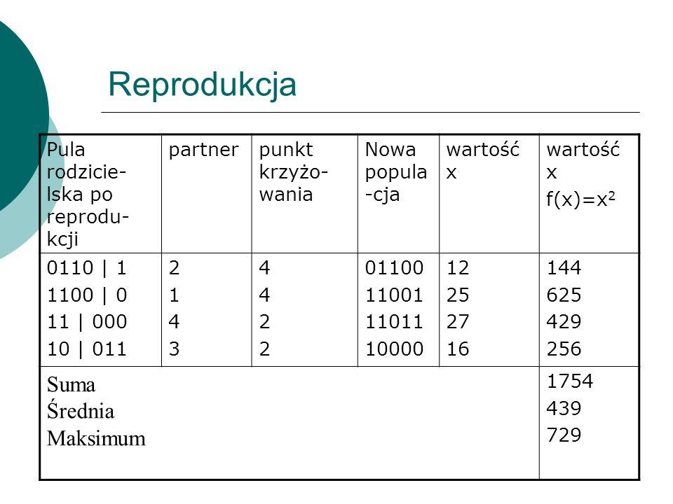 Reprodukcja Suma Średnia Maksimum Pula rodzicie-lska po reprodu-kcji