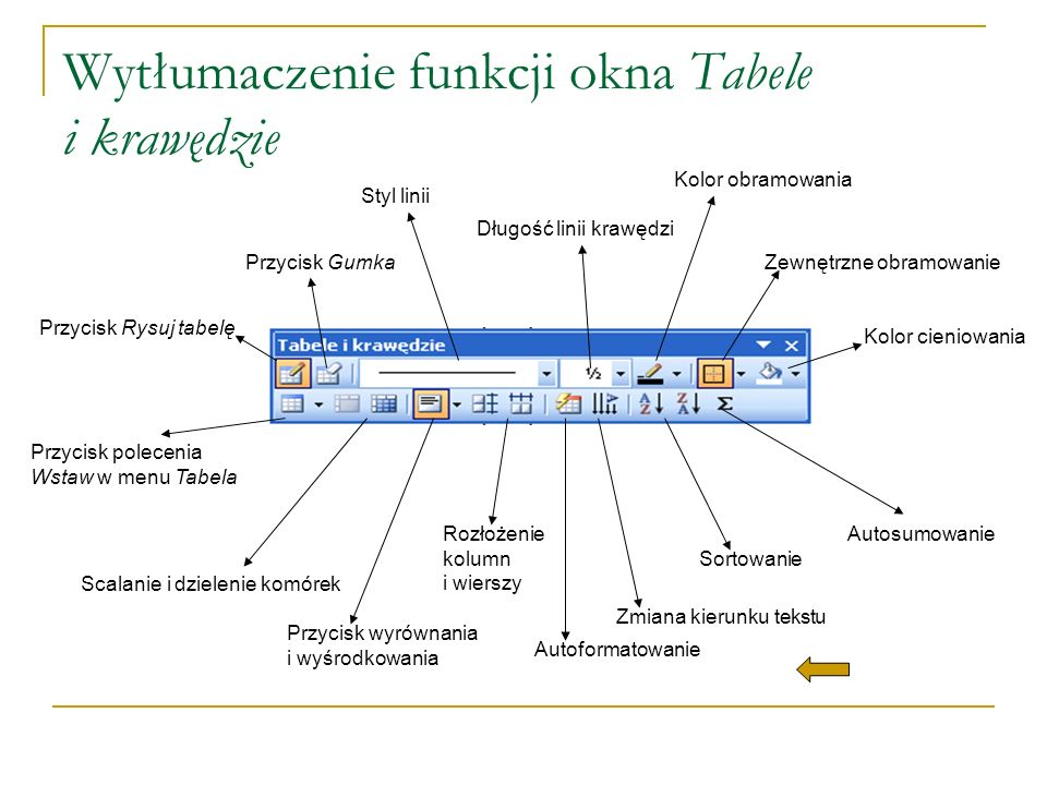 Wytłumaczenie funkcji okna Tabele i krawędzie